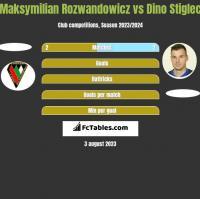 Maksymilian Rozwandowicz vs Dino Stiglec h2h player stats