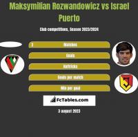 Maksymilian Rozwandowicz vs Israel Puerto h2h player stats