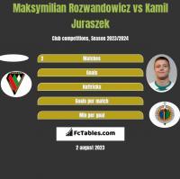 Maksymilian Rozwandowicz vs Kamil Juraszek h2h player stats