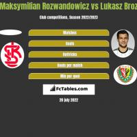Maksymilian Rozwandowicz vs Łukasz Broź h2h player stats