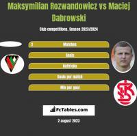 Maksymilian Rozwandowicz vs Maciej Dąbrowski h2h player stats