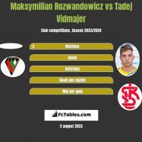 Maksymilian Rozwandowicz vs Tadej Vidmajer h2h player stats