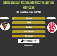Maksymilian Rozwandowicz vs Adrian Klimczak h2h player stats