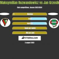Maksymilian Rozwandowicz vs Jan Grzesik h2h player stats