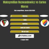 Maksymilian Rozwandowicz vs Carlos Moros h2h player stats