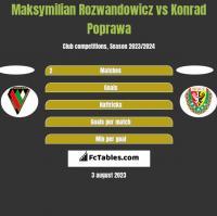 Maksymilian Rozwandowicz vs Konrad Poprawa h2h player stats