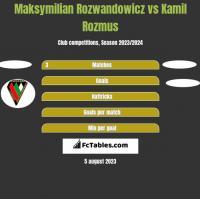 Maksymilian Rozwandowicz vs Kamil Rozmus h2h player stats