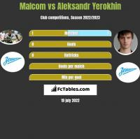 Malcom vs Aleksandr Yerokhin h2h player stats
