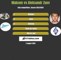 Malcom vs Aleksandr Zuev h2h player stats