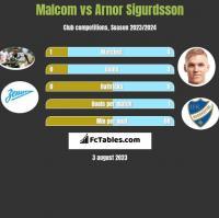 Malcom vs Arnor Sigurdsson h2h player stats