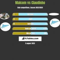 Malcom vs Claudinho h2h player stats