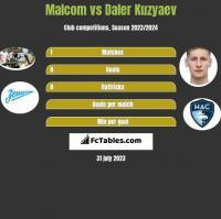 Malcom vs Daler Kuzyaev h2h player stats