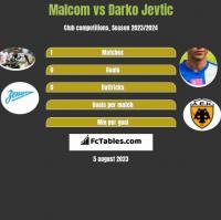 Malcom vs Darko Jevtić h2h player stats