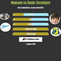 Malcom vs Denis Terentyev h2h player stats
