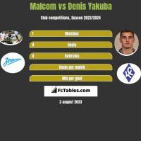 Malcom vs Denis Yakuba h2h player stats