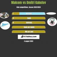 Malcom vs Dmitri Kabutov h2h player stats