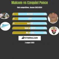 Malcom vs Ezequiel Ponce h2h player stats