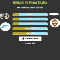 Malcom vs Fedor Chalov h2h player stats
