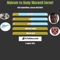 Malcom vs Gnaly Maxwell Cornet h2h player stats