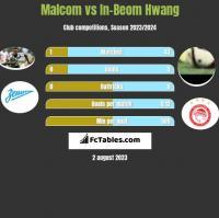 Malcom vs In-Beom Hwang h2h player stats