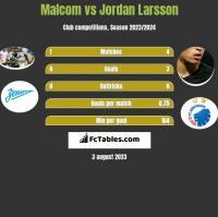Malcom vs Jordan Larsson h2h player stats