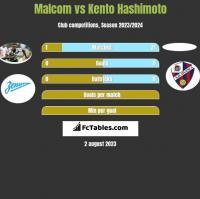 Malcom vs Kento Hashimoto h2h player stats