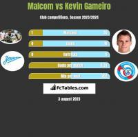 Malcom vs Kevin Gameiro h2h player stats