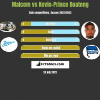 Malcom vs Kevin-Prince Boateng h2h player stats
