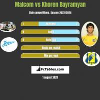 Malcom vs Khoren Bayramyan h2h player stats