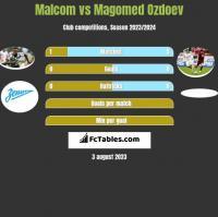 Malcom vs Magomed Ozdoev h2h player stats