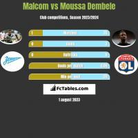 Malcom vs Moussa Dembele h2h player stats