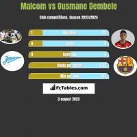 Malcom vs Ousmane Dembele h2h player stats