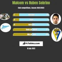Malcom vs Ruben Sobrino h2h player stats