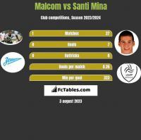 Malcom vs Santi Mina h2h player stats