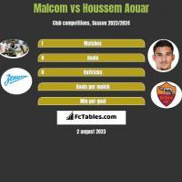 Malcom vs Houssem Aouar h2h player stats