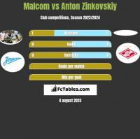 Malcom vs Anton Zinkovskiy h2h player stats