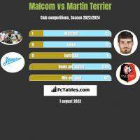 Malcom vs Martin Terrier h2h player stats
