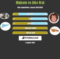 Malcom vs Alex Kral h2h player stats