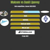 Malcom vs Danil Lipovoy h2h player stats