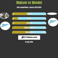 Malcom vs Wendel h2h player stats