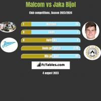 Malcom vs Jaka Bijol h2h player stats