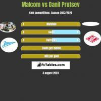Malcom vs Danil Prutsev h2h player stats