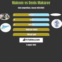 Malcom vs Denis Makarov h2h player stats