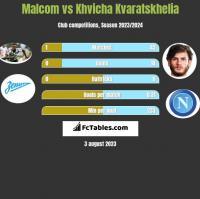 Malcom vs Khvicha Kvaratskhelia h2h player stats
