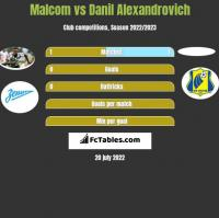Malcom vs Danil Alexandrovich h2h player stats