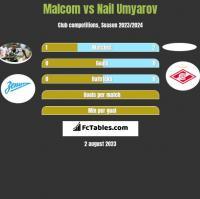 Malcom vs Nail Umyarov h2h player stats