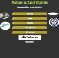 Malcom vs Daniil Shamkin h2h player stats