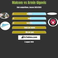 Malcom vs Armin Gigovic h2h player stats