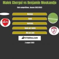 Malek Chergui vs Benjamin Moukandjo h2h player stats