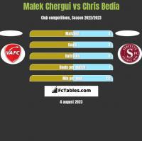 Malek Chergui vs Chris Bedia h2h player stats